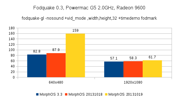 MorphOS Radeon 9600