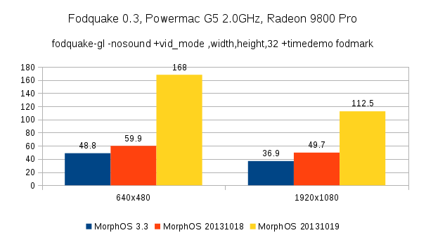 MorphOS Radeon 9800 Pro